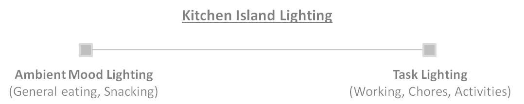 kitchen lighting design plan